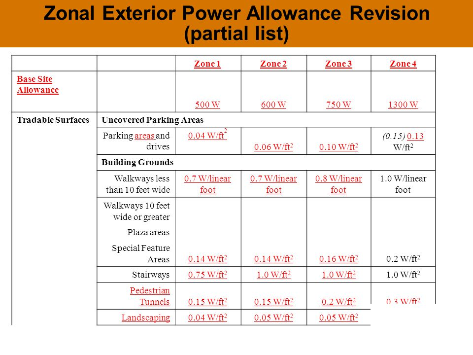 Zonal Exterior Power Allowance Revision (partial list) Zone 1Zone 2Zone 3Zone 4 Base Site Allowance 500 W600 W750 W1300 W Tradable SurfacesUncovered Parking Areas Parking areas and drives 0.04 W/ft 2 0.06 W/ft 2 0.10 W/ft 2 (0.15) 0.13 W/ft 2 Building Grounds Walkways less than 10 feet wide 0.7 W/linear foot 0.8 W/linear foot 1.0 W/linear foot Walkways 10 feet wide or greater 0.14 W/ft 2 0.16 W/ft 2 0.2 W/ft 2 Plaza areas Special Feature Areas Stairways0.75 W/ft 2 1.0 W/ft 2 Pedestrian Tunnels0.15 W/ft 2 0.2 W/ft 2 0.3 W/ft 2 Landscaping0.04 W/ft 2 0.05 W/ft 2