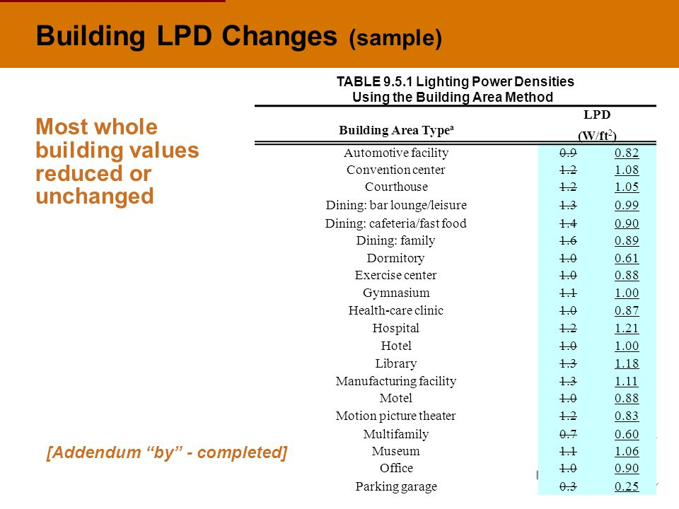 Building LPD Changes (sample) [Addendum by - completed] Most whole building values reduced or unchanged TABLE 9.5.1 Lighting Power Densities Using the Building Area Method LPD Building Area Type a (W/ft 2 ) Automotive facility0.90.82 Convention center1.21.08 Courthouse1.21.05 Dining: bar lounge/leisure1.30.99 Dining: cafeteria/fast food1.40.90 Dining: family1.60.89 Dormitory1.00.61 Exercise center1.00.88 Gymnasium1.11.00 Health-care clinic1.00.87 Hospital1.21.21 Hotel1.01.00 Library1.31.18 Manufacturing facility1.31.11 Motel1.00.88 Motion picture theater1.20.83 Multifamily0.70.60 Museum1.11.06 Office1.00.90 Parking garage0.30.25