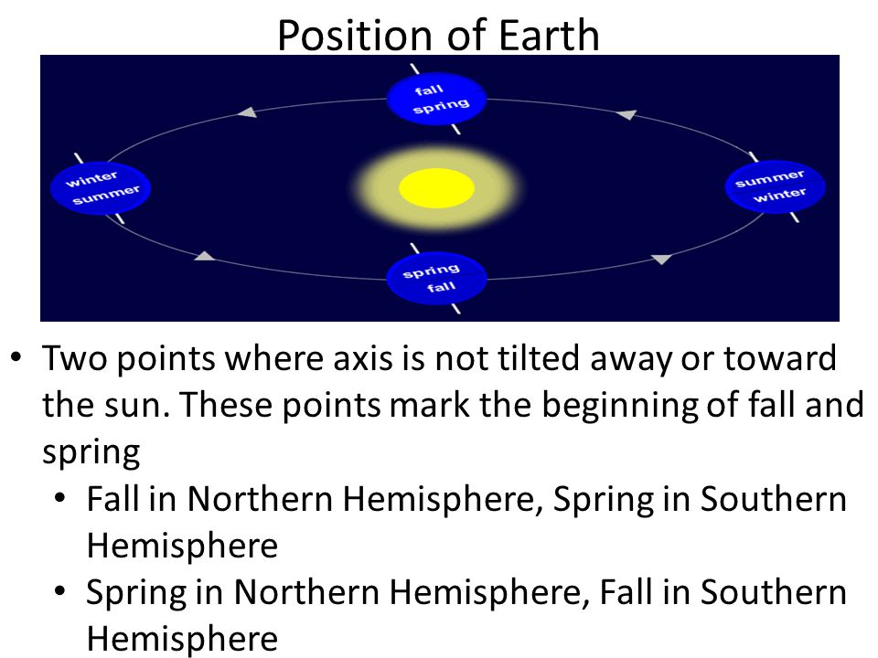 Position of Earth Two points where axis is not tilted away or toward the sun. These points mark the beginning of fall and spring Fall in Northern Hemi