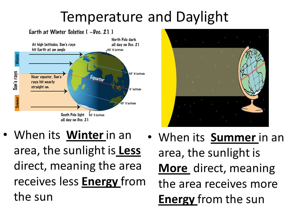 Temperature and Daylight When its Winter in an area, the sunlight is Less direct, meaning the area receives less Energy from the sun When its Summer i