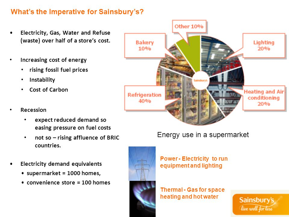 What's the Imperative for Sainsbury's? Electricity, Gas, Water and Refuse (waste) over half of a store's cost. Increasing cost of energy rising fossil