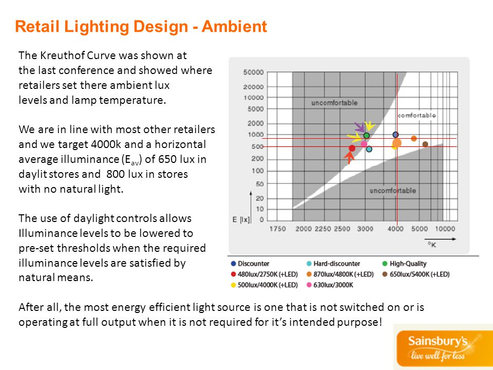 Retail Lighting Design - Ambient The Kreuthof Curve was shown at the last conference and showed where retailers set there ambient lux levels and lamp
