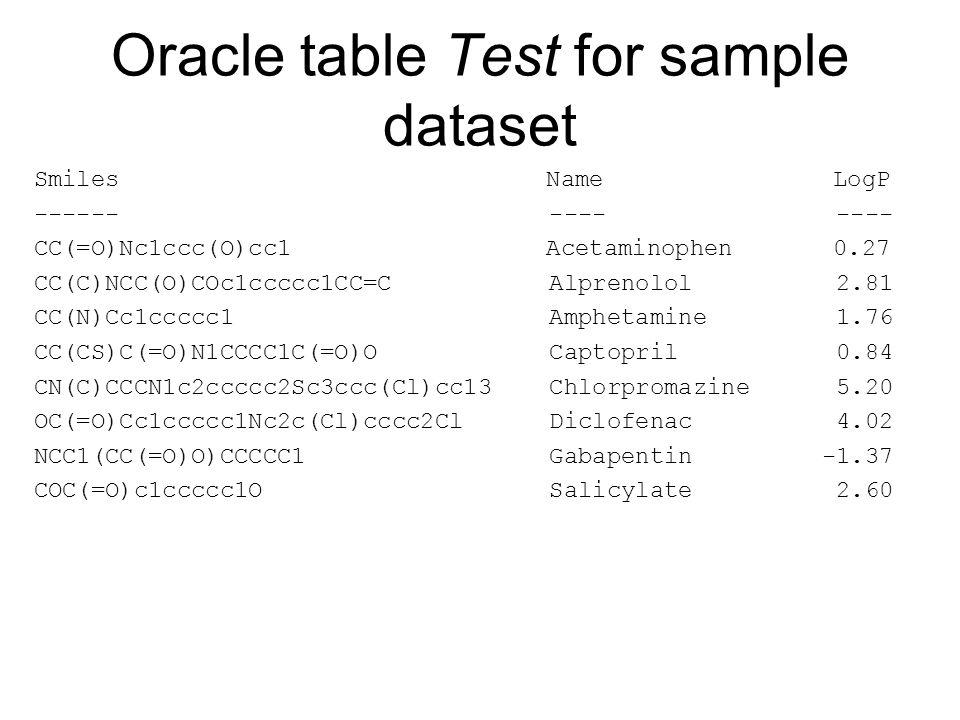 Oracle table Test for sample dataset Smiles Name LogP ------ ---- ---- CC(=O)Nc1ccc(O)cc1 Acetaminophen 0.27 CC(C)NCC(O)COc1ccccc1CC=C Alprenolol 2.81