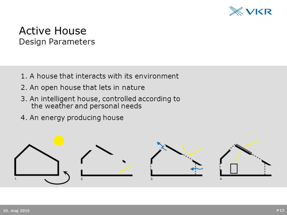 Active House Design Parameters 1. A house that interacts with its environment 2.