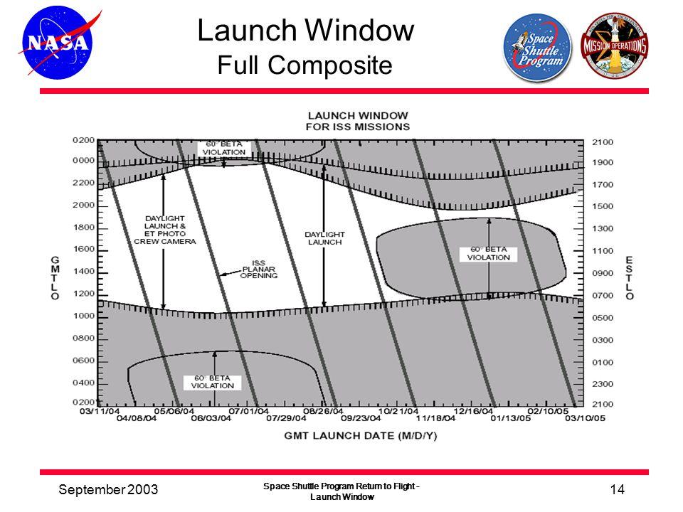 September 2003 Space Shuttle Program Return to Flight - Launch Window 14 Launch Window Full Composite