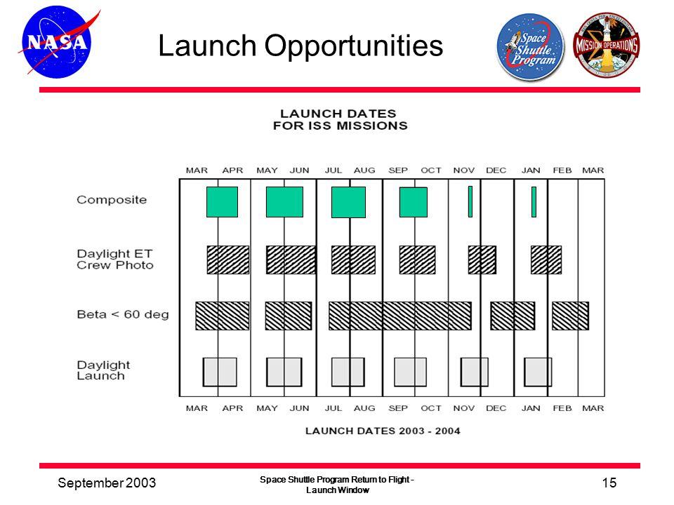 September 2003 Space Shuttle Program Return to Flight - Launch Window 15 Launch Opportunities
