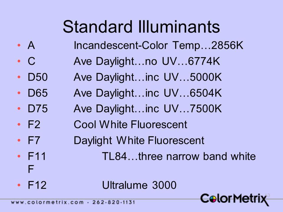 13 Standard Illuminants AIncandescent-Color Temp…2856K C Ave Daylight…no UV…6774K D50Ave Daylight…inc UV…5000K D65Ave Daylight…inc UV…6504K D75Ave Day