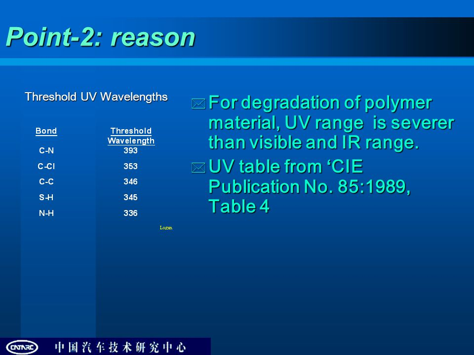 Point-2: reason Threshold UV Wavelengths  For degradation of polymer material, UV range is severer than visible and IR range.