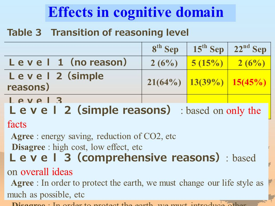 Effects in cognitive domain Table 3 Transition of reasoning level 8 th Sep 15 th Sep 22 nd Sep Level 1( no reason ) 2 (6%)5 (15%) 2 (6%) Level 2 ( simple reasons ) 21(64%)13(39%)15(45%) Level 3 ( comprehensive reasons ) 10 (30%)15 45%)16(48%) Level 2 ( simple reasons ) : based on only the facts Agree : energy saving, reduction of CO2, etc Disagree : high cost, low effect, etc Level 3 ( comprehensive reasons ) : based on overall ideas Agree : In order to protect the earth, we must change our life style as much as possible, etc Disagree : In order to protect the earth, we must introduce other measures of higher effectiveness and lower effects on life, etc
