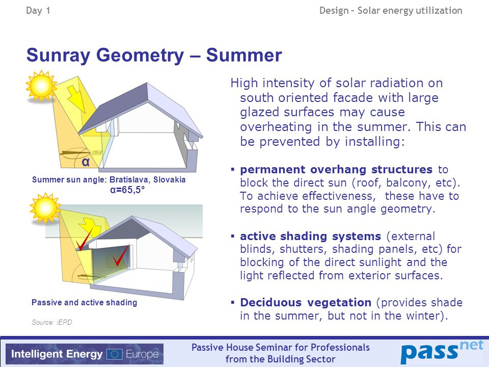 Day 1Design – Solar energy utilization Passive House Seminar for Professionals from the Building Sector Sunray Geometry – Summer α High intensity of solar radiation on south oriented facade with large glazed surfaces may cause overheating in the summer.