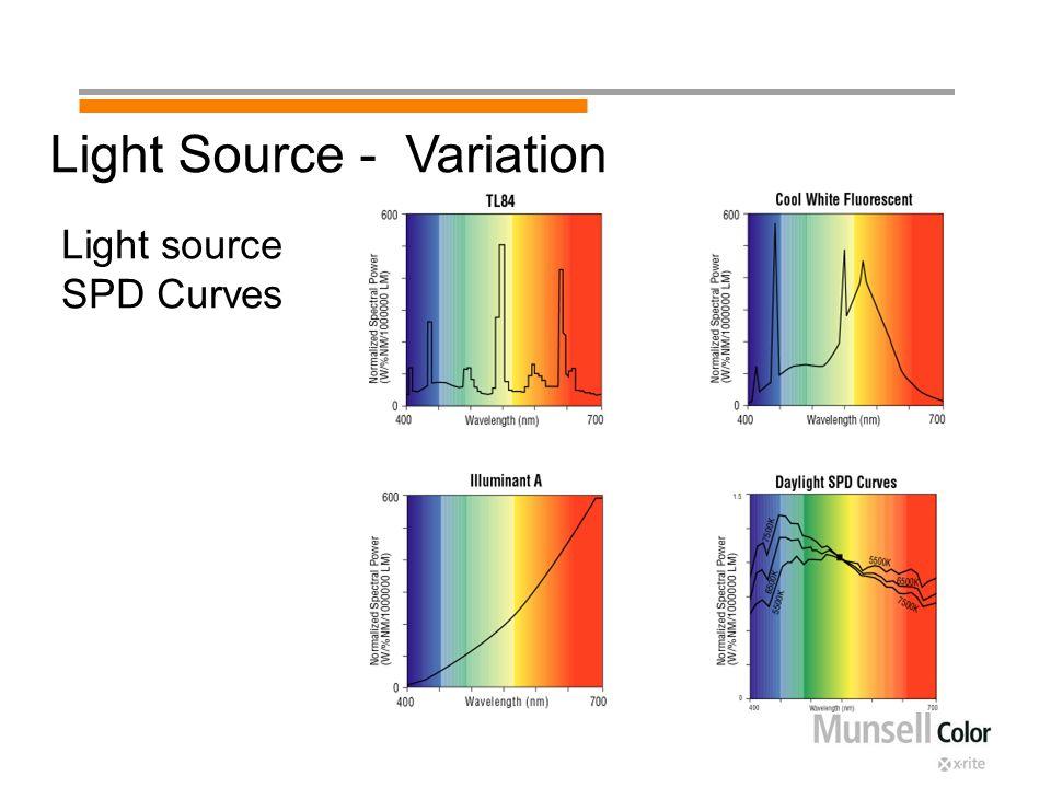 Light source SPD Curves Light Source - Variation