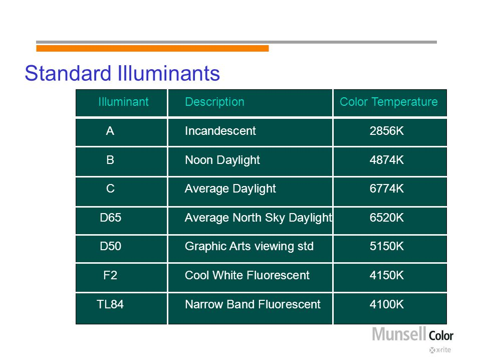 Standard Illuminants IlluminantDescription Color Temperature AIncandescent2856K BNoon Daylight4874K CAverage Daylight6774K D65Average North Sky Daylight6520K D50Graphic Arts viewing std5150K F2Cool White Fluorescent4150K TL84Narrow Band Fluorescent4100K