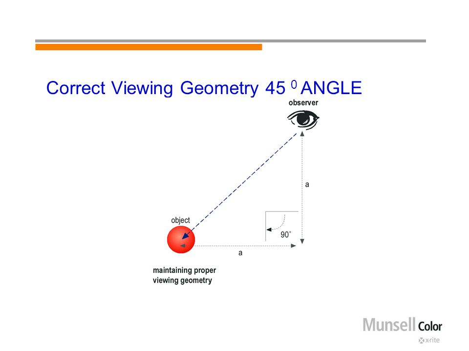 Correct Viewing Geometry 45 0 ANGLE
