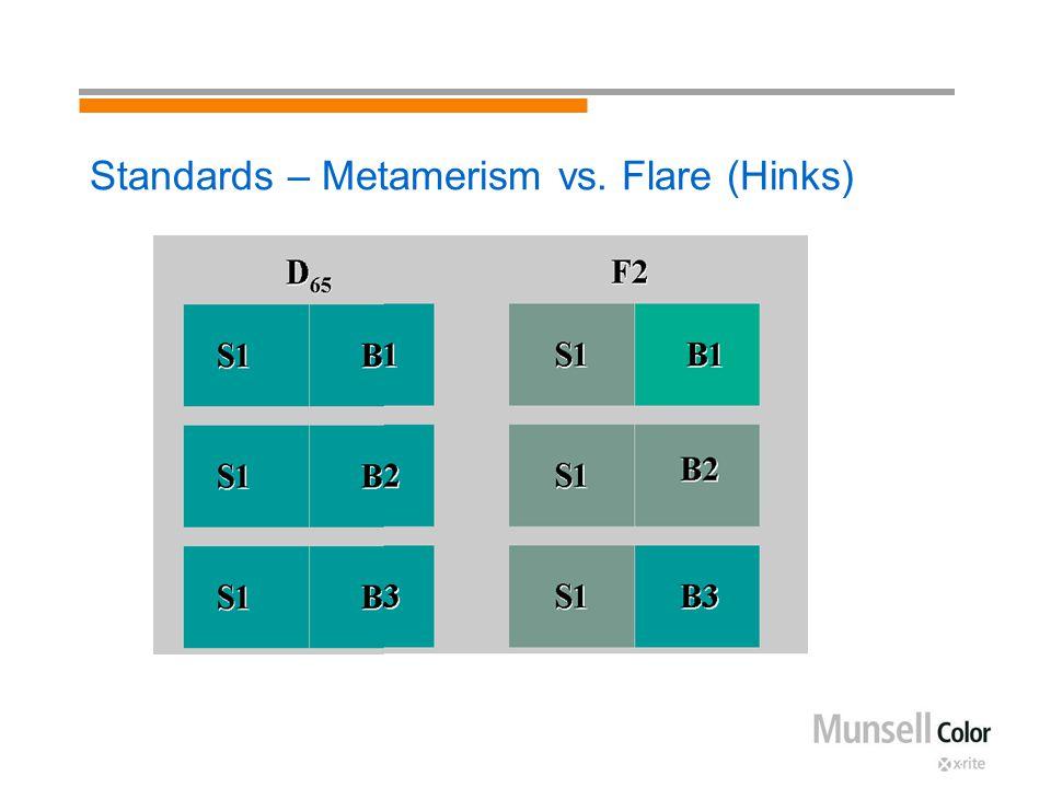 Standards – Metamerism vs. Flare (Hinks)