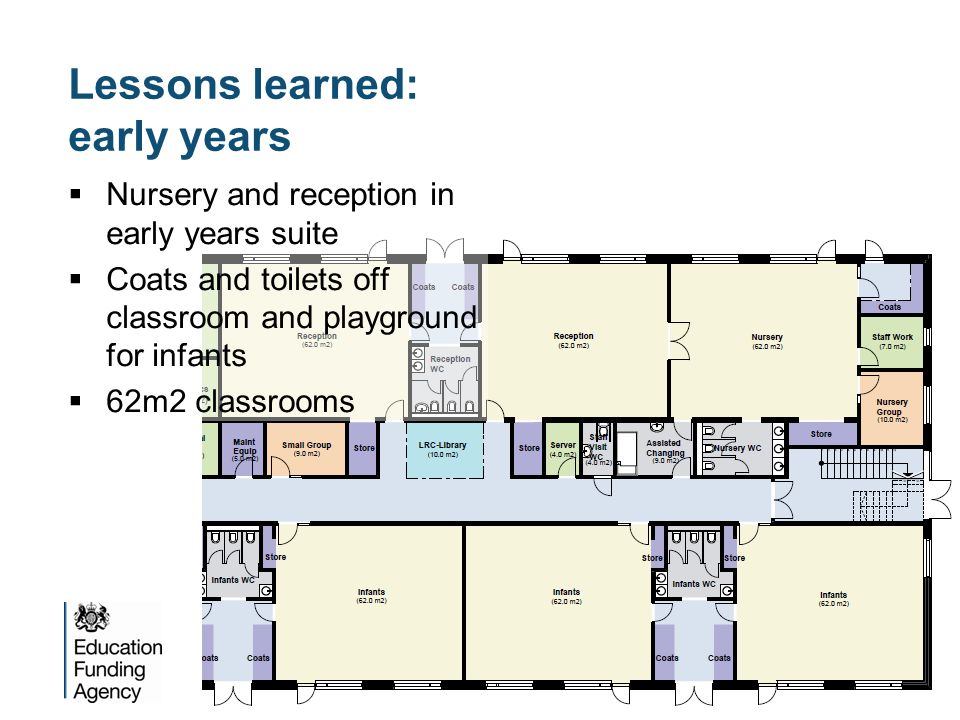 Lessons learned: early years  Nursery and reception in early years suite  Coats and toilets off classroom and playground for infants  62m2 classrooms
