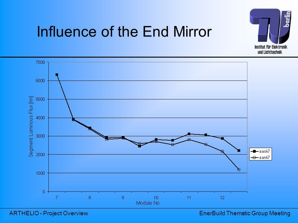 ARTHELIO - Project OverviewEnerBuild Thematic Group Meeting Influence of the End Mirror