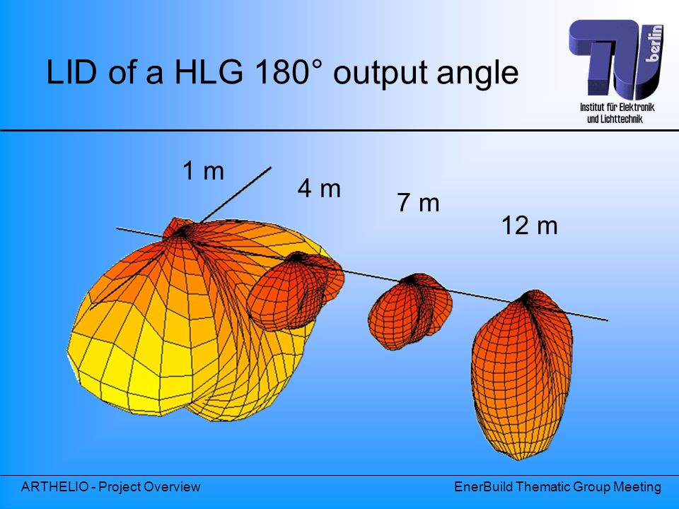 ARTHELIO - Project OverviewEnerBuild Thematic Group Meeting 1 m 4 m 7 m 12 m LID of a HLG 180° output angle