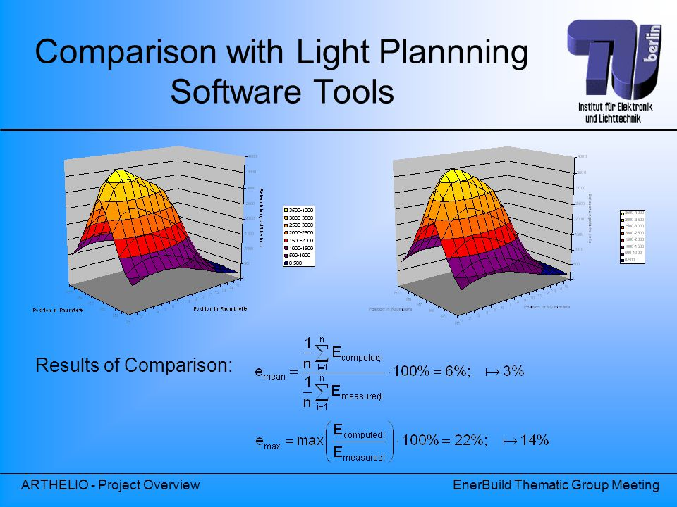 ARTHELIO - Project OverviewEnerBuild Thematic Group Meeting Comparison with Light Plannning Software Tools Results of Comparison: