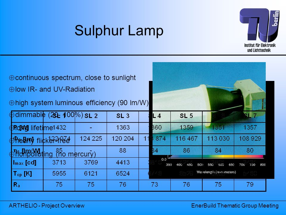 ARTHELIO - Project OverviewEnerBuild Thematic Group Meeting Sulphur Lamp  nonpolluting (no mercury)  continuous spectrum, close to sunlight Spektrale Verteilung der Strahlungsemission der Schwefellampe  low IR- and UV-Radiation  dimmable (20- 100%)  long lifetime  nearly flicker-free  high system luminous efficiency (90 lm/W)