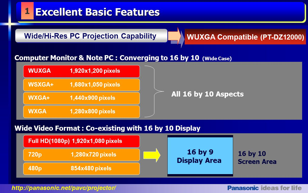 http://panasonic.net/pavc/projector/ Computer Monitor & Note PC : Converging to 16 by 10 (Wide Case) WXGA+ 1,440x900 pixels WSXGA+ 1,680x1,050 pixels WUXGA 1,920x1,200 pixels WXGA 1,280x800 pixels All 16 by 10 Aspects Wide Video Format : Co-existing with 16 by 10 Display 720p 1,280x720 pixels Full HD(1080p)1,920x1,080 pixels 480p 854x480 pixels 16 by 9 Display Area 16 by 10 Screen Area 1 WUXGA Compatible (PT-DZ12000) Wide/Hi-Res PC Projection Capability Excellent Basic Features