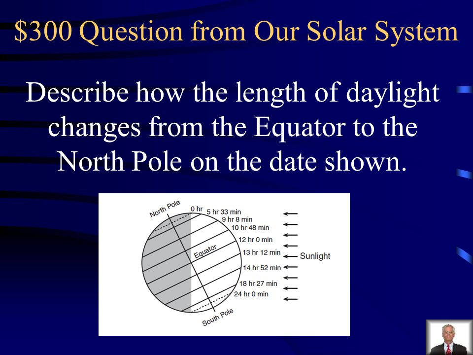 $300 Question from Our Solar System Describe how the length of daylight changes from the Equator to the North Pole on the date shown.