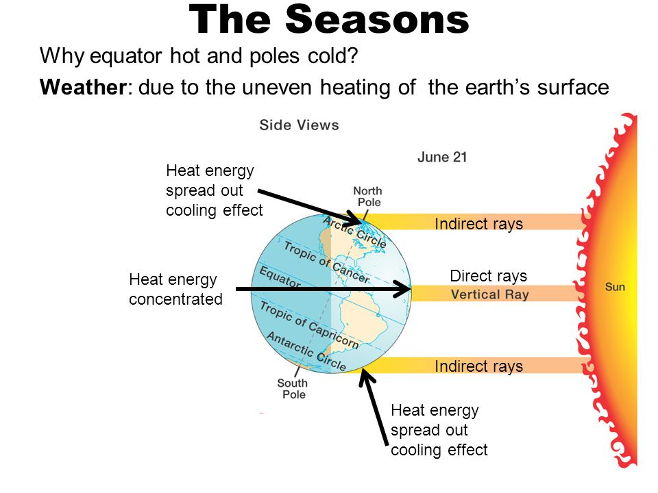 The Seasons Why equator hot and poles cold.