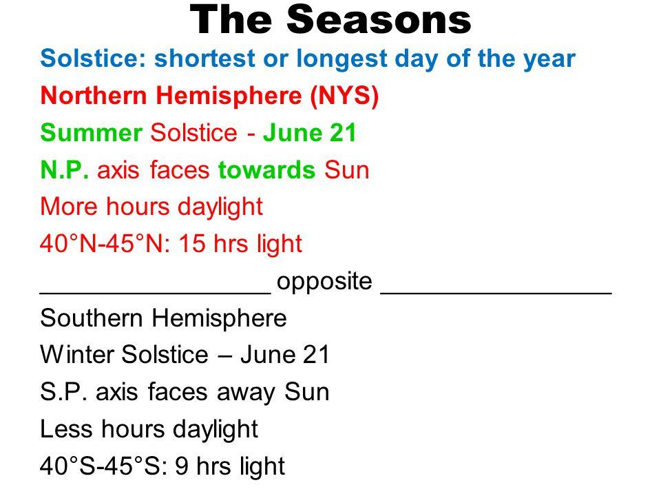 The Seasons Summer Solstice June 21 Winter Solstice Dec 21 Warm Cold Towards Sun Away Sun