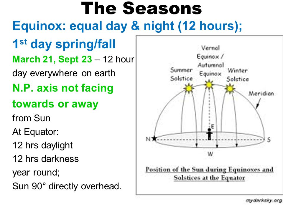 The Seasons Equinox: equal day & night (12 hours); 1 st day spring/fall March 21, Sept 23 – 12 hour day everywhere on earth N.P.