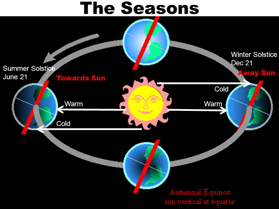 The Seasons Summer Solstice June 21 Winter Solstice Dec 21 Warm Cold Towards Sun Away Sun