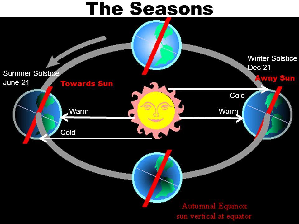 The Seasons https://www.youtube.com/watch?v=F1nL_M1G1Xw Winter solstice Summer solstice 23.5°N 23.5°S