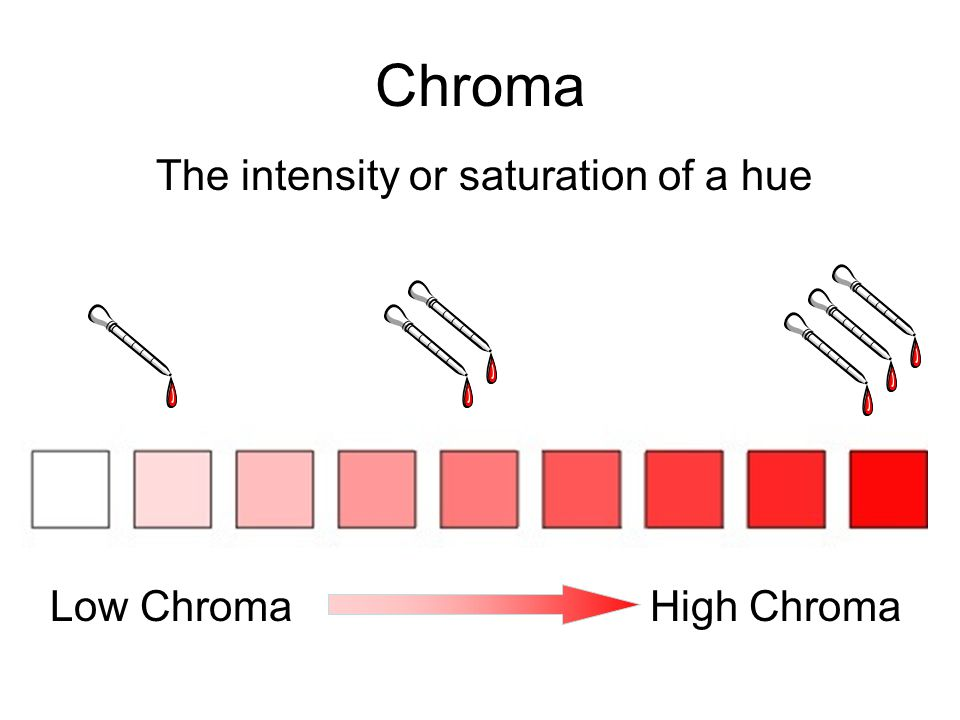 The intensity or saturation of a hue Low Chroma High Chroma Chroma
