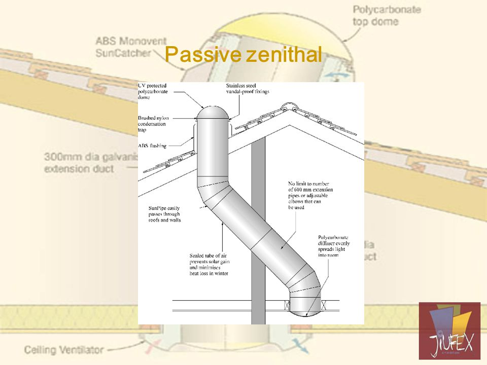 Passive zenithal