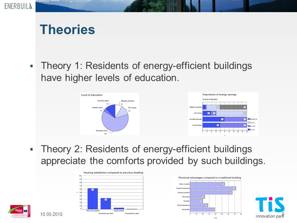 9 Theories  Theory 1: Residents of energy-efficient buildings have higher levels of education.  Theory 2: Residents of energy-efficient buildings ap
