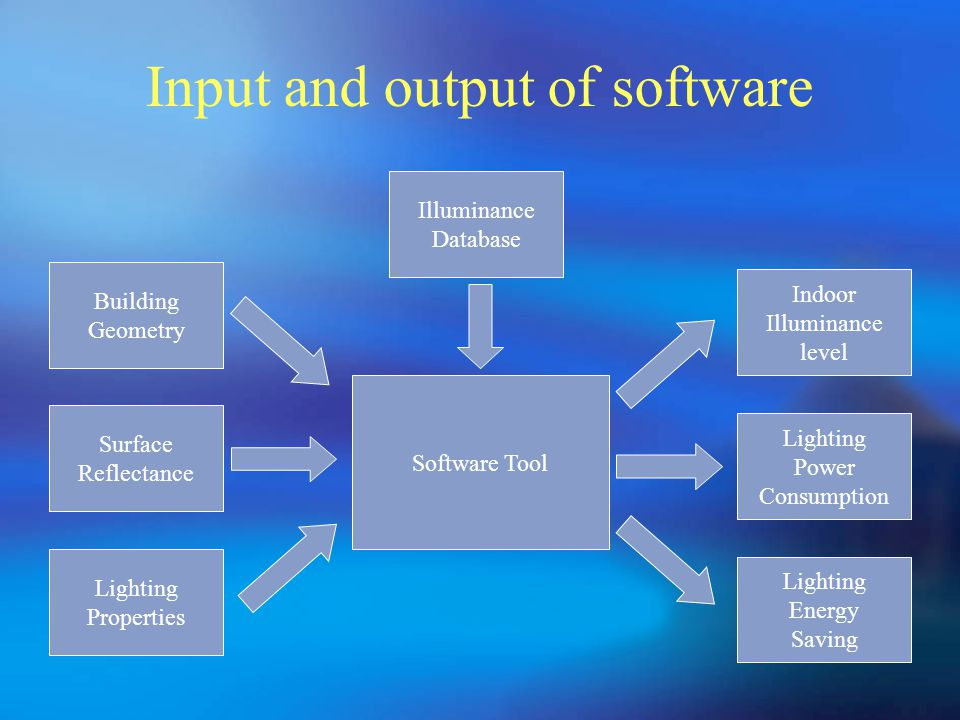 Input and output of software Building Geometry Surface Reflectance Lighting Properties Illuminance Database Software Tool Indoor Illuminance level Lighting Power Consumption Lighting Energy Saving