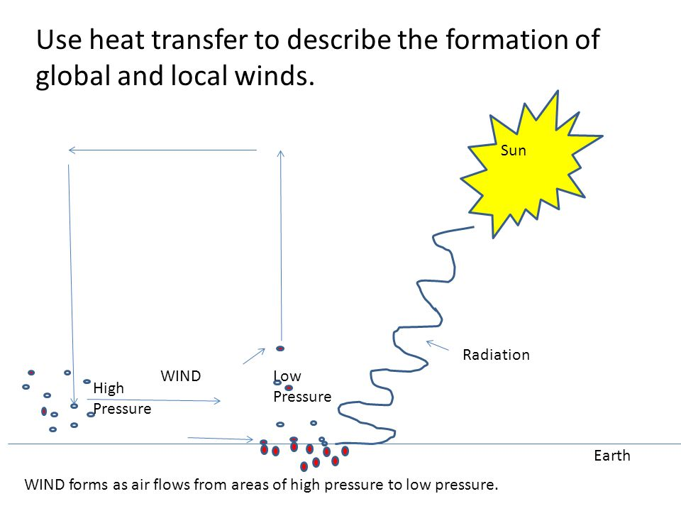 Use heat transfer to describe the formation of global and local winds. Sun Earth WIND forms as air flows from areas of high pressure to low pressure.