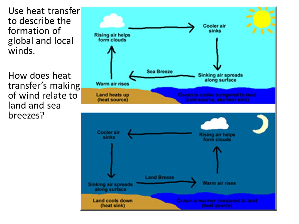 Use heat transfer to describe the formation of global and local winds. How does heat transfer's making of wind relate to land and sea breezes?