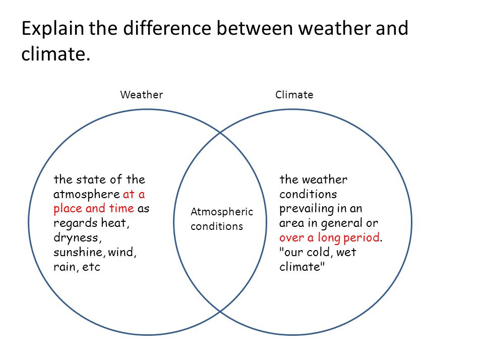 WeatherClimate the state of the atmosphere at a place and time as regards heat, dryness, sunshine, wind, rain, etc the weather conditions prevailing i