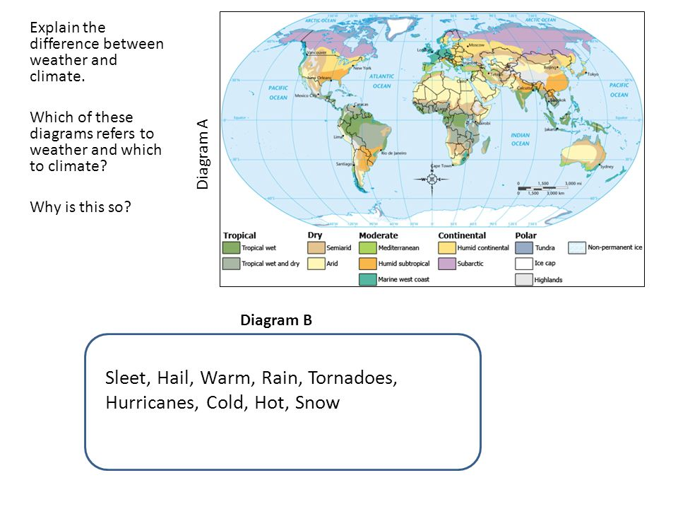 Explain the difference between weather and climate. Which of these diagrams refers to weather and which to climate? Why is this so? Climate the weathe