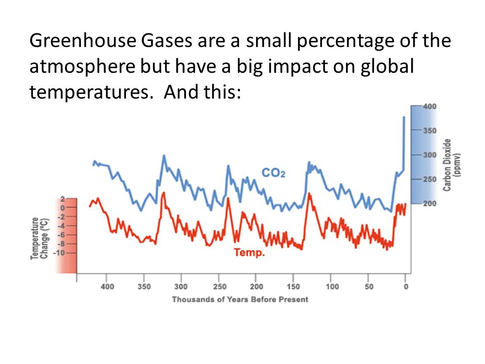 Greenhouse Gases are a small percentage of the atmosphere but have a big impact on global temperatures. And this: