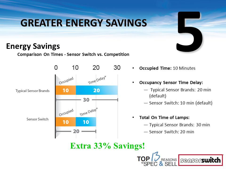 Occupied Time: 10 Minutes Occupancy Sensor Time Delay: — Typical Sensor Brands: 20 min (default) —Sensor Switch: 10 min (default) Total On Time of Lamps: —Typical Sensor Brands: 30 min —Sensor Switch: 20 min Energy Savings Comparison On Times - Sensor Switch vs.