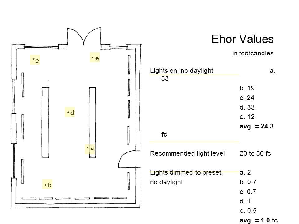 Lights on, no daylighta. 33 b. 19 c. 24 d. 33 e. 12 avg. = 24.3 fc Recommended light level 20 to 30 fc Lights dimmed to preset,a. 2 no daylight b. 0.7