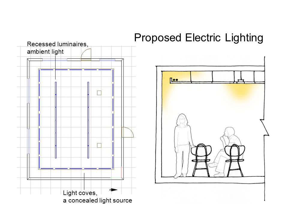 Proposed Electric Lighting Light coves, a concealed light source Recessed luminaires, ambient light