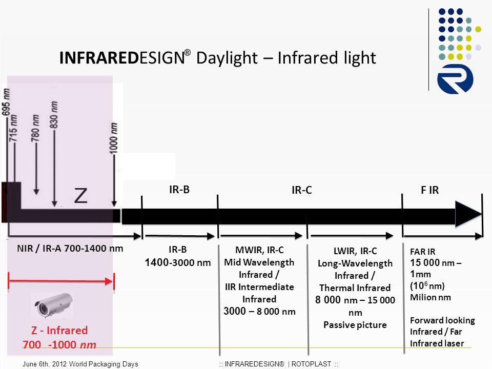INFRAREDESIGN Daylight – Infrared light Z - Infrared 700 -1000 nm IR-B 1400-3000 nm NIR / IR-A 700-1400 nm MWIR, IR-C Mid Wavelength Infrared / IIR Intermediate Infrared 3000 – 8 000 nm LWIR, IR-C Long-Wavelength Infrared / Thermal Infrared 8 000 nm – 15 000 nm Passive picture IR-C IR-BF IR FAR IR 15 000 nm – 1mm (10 6 nm) Milion nm Forward looking Infrared / Far Infrared laser June 6th, 2012 World Packaging Days:: INFRAREDESIGN® | ROTOPLAST ::