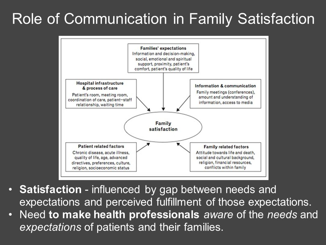 Role of Communication in Family Satisfaction Satisfaction - influenced by gap between needs and expectations and perceived fulfillment of those expectations.