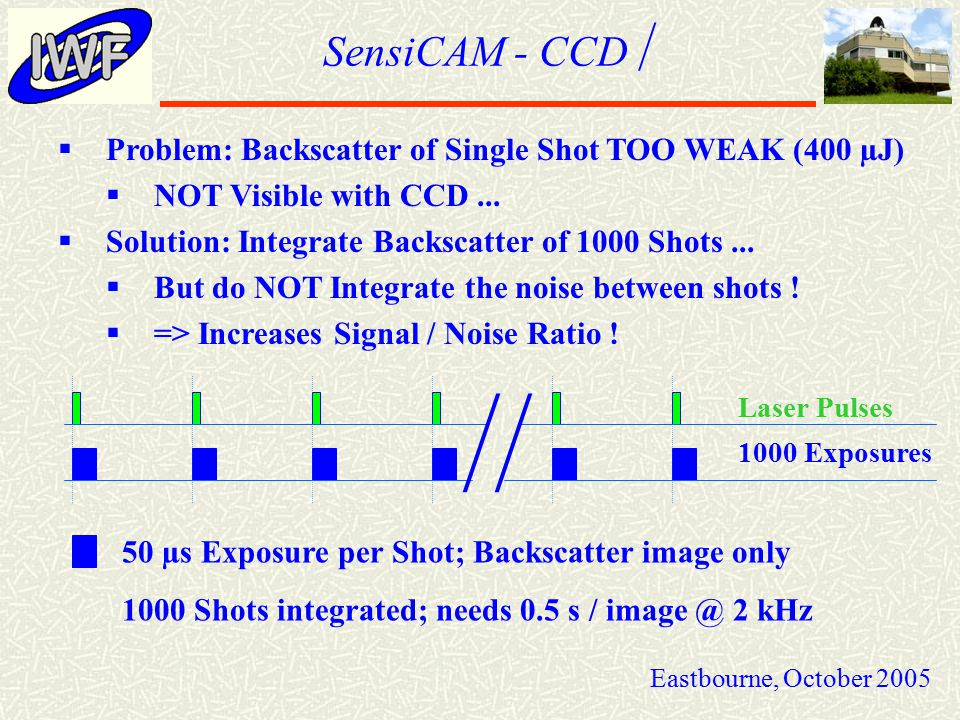 SensiCAM - CCD  Eastbourne, October 2005  Problem: Backscatter of Single Shot TOO WEAK (400 µJ)  NOT Visible with CCD...