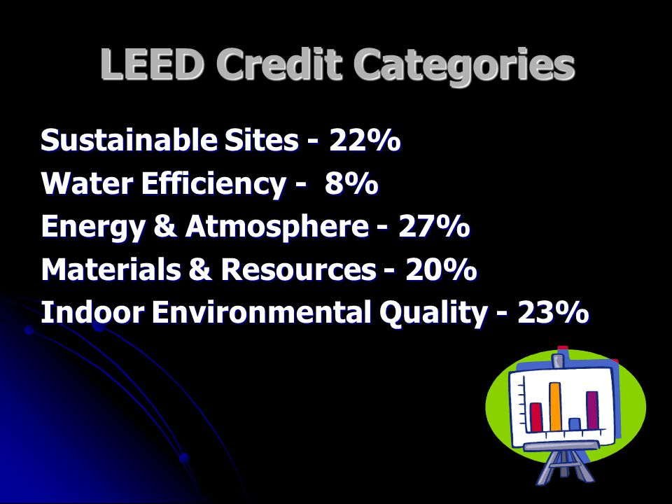 LEED Credit Categories Sustainable Sites - 22% Water Efficiency - 8% Energy & Atmosphere - 27% Materials & Resources - 20% Indoor Environmental Quality - 23%