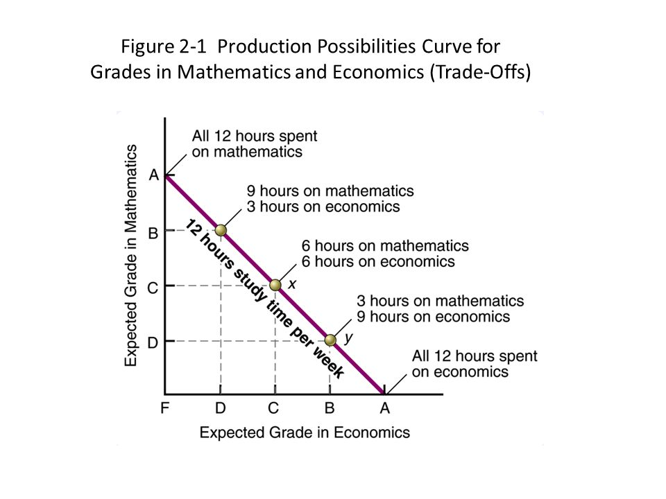 Figure 2-1 Production Possibilities Curve for Grades in Mathematics and Economics (Trade-Offs)