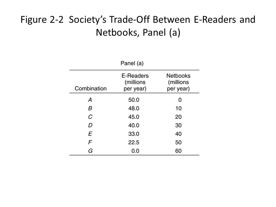 Figure 2-2 Society's Trade-Off Between E-Readers and Netbooks, Panel (a)