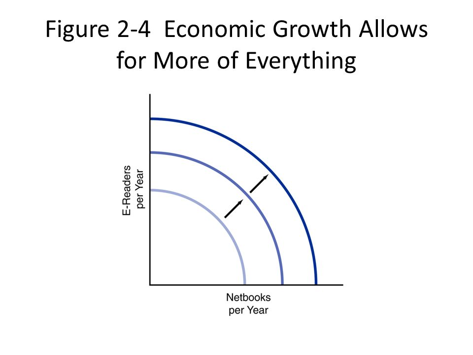 Figure 2-4 Economic Growth Allows for More of Everything