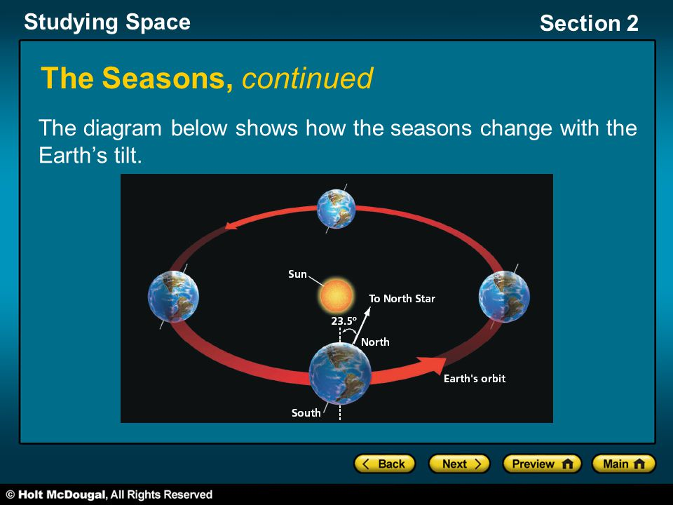 Studying Space Section 2 The Seasons, continued The diagram below shows how the seasons change with the Earth's tilt.